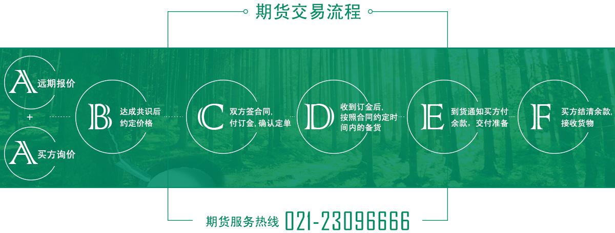 万博app官方下载ios期货服务流程